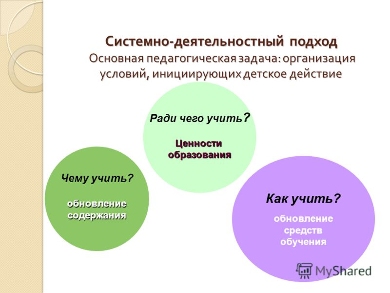 Системно - деятельностный подход Основная педагогическая задача : организация условий, инициирующих детское действие Основная педагогическая задача организация условий, инициирующих детское действие организация условий, инициирующих детское действие