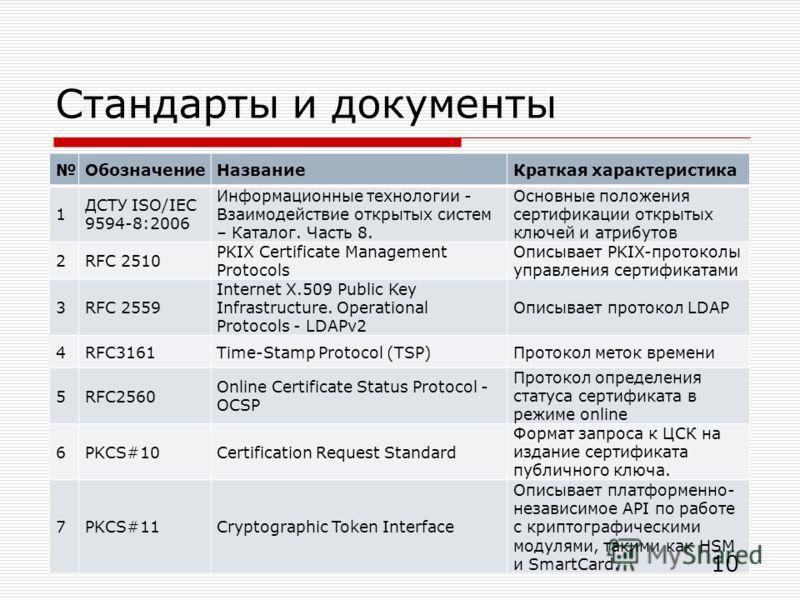 Стандарты и документы ОбозначениеНазваниеКраткая характеристика 1 ДСТУ ISO/IEC 9594-8:2006 Информационные технологии - Взаимодействие открытых систем – Каталог. Часть 8. Основные положения сертификации открытых ключей и атрибутов 2RFC 2510 PKIX Certi
