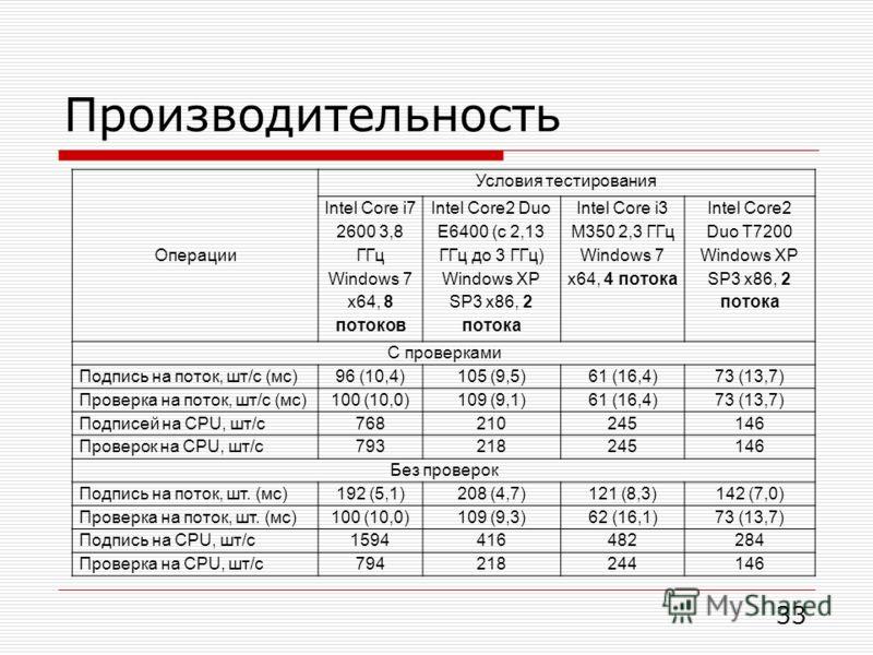 Производительность Операции Условия тестирования Intel Core i7 2600 3,8 ГГц Windows 7 x64, 8 потоков Intel Core2 Duo E6400 (с 2,13 ГГц до 3 ГГц) Windows XP SP3 x86, 2 потока Intel Core i3 M350 2,3 ГГц Windows 7 x64, 4 потока Intel Core2 Duo T7200 Win