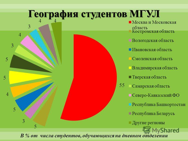 География студентов МГУЛ В % от числа студентов, обучающихся на дневном отделении