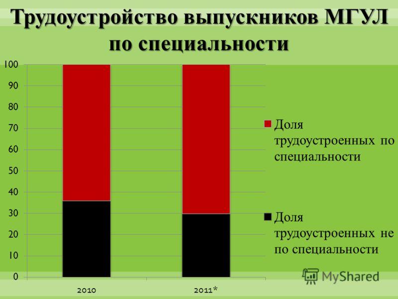 Трудоустройство выпускников МГУЛ по специальности