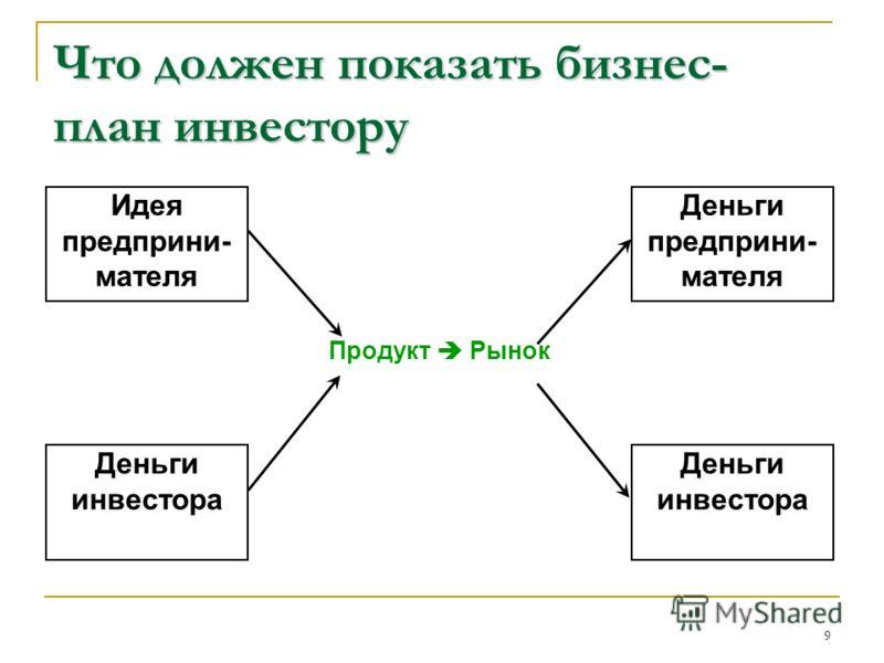 9 Что должен показать бизнес- план инвестору Идея предприни- мателя Деньги инвестора Деньги предприни- мателя Деньги инвестора Продукт Рынок