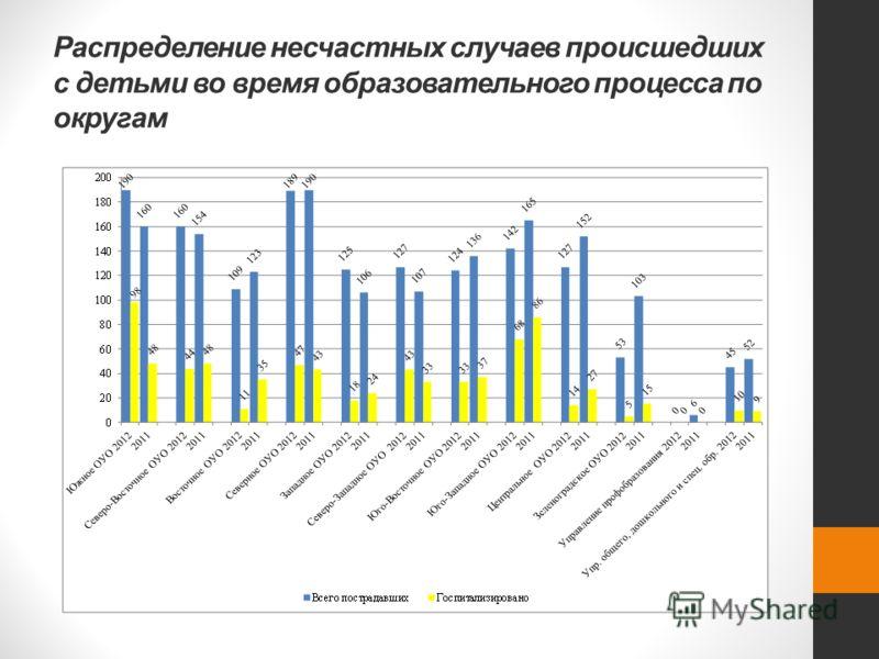 Распределение несчастных случаев происшедших с детьми во время образовательного процесса по округам