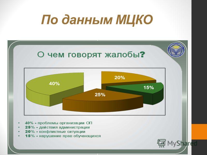 По данным МЦКО