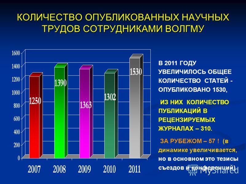КОЛИЧЕСТВО ОПУБЛИКОВАННЫХ НАУЧНЫХ ТРУДОВ СОТРУДНИКАМИ ВОЛГМУ В 2011 ГОДУ УВЕЛИЧИЛОСЬ ОБЩЕЕ КОЛИЧЕСТВО СТАТЕЙ - ОПУБЛИКОВАНО 1530, ИЗ НИХ КОЛИЧЕСТВО ПУБЛИКАЦИЙ В РЕЦЕНЗИРУЕМЫХ ЖУРНАЛАХ – 310. ЗА РУБЕЖОМ – 57 ! (в динамике увеличивается, но в основном
