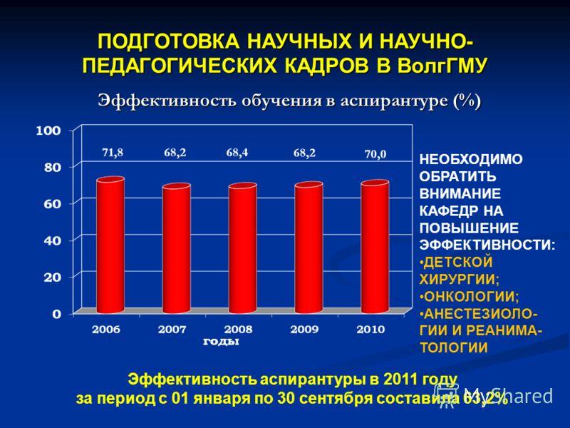ПОДГОТОВКА НАУЧНЫХ И НАУЧНО- ПЕДАГОГИЧЕСКИХ КАДРОВ В ВолгГМУ Эффективность обучения в аспирантуре (%) Эффективность аспирантуры в 2011 году за период с 01 января по 30 сентября составила 63,2% НЕОБХОДИМО ОБРАТИТЬ ВНИМАНИЕ КАФЕДР НА ПОВЫШЕНИЕ ЭФФЕКТИВ