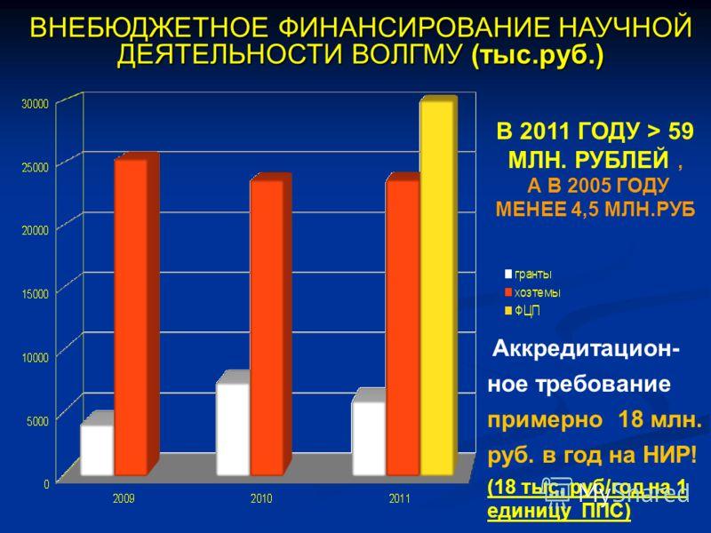 ВНЕБЮДЖЕТНОЕ ФИНАНСИРОВАНИЕ НАУЧНОЙ ДЕЯТЕЛЬНОСТИ ВОЛГМУ (тыс.руб.) В 2011 ГОДУ > 59 МЛН. РУБЛЕЙ, А В 2005 ГОДУ МЕНЕЕ 4,5 МЛН.РУБ Аккредитацион- ное требование примерно 18 млн. руб. в год на НИР! (18 тыс. руб/год на 1 единицу ППС)