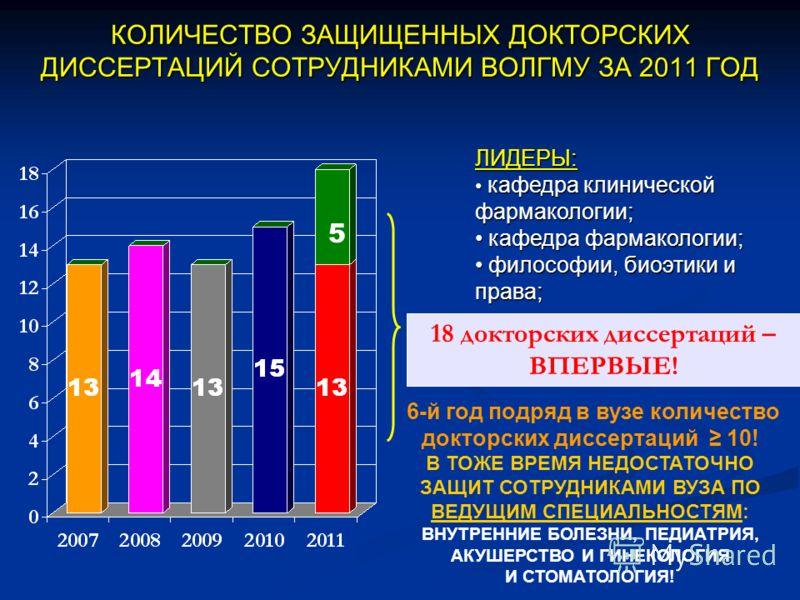 КОЛИЧЕСТВО ЗАЩИЩЕННЫХ ДОКТОРСКИХ ДИССЕРТАЦИЙ СОТРУДНИКАМИ ВОЛГМУ ЗА 2011 ГОД 18 докторских диссертаций – ВПЕРВЫЕ! 6-й год подряд в вузе количество докторских диссертаций 10! В ТОЖЕ ВРЕМЯ НЕДОСТАТОЧНО ЗАЩИТ СОТРУДНИКАМИ ВУЗА ПО ВЕДУЩИМ СПЕЦИАЛЬНОСТЯМ: