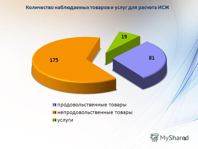 8 Количество наблюдаемых товаров и услуг для расчета ИСЖ