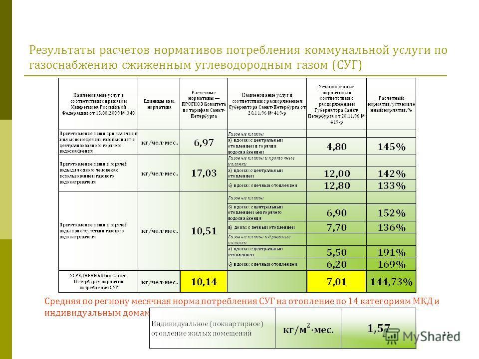 11 Результаты расчетов нормативов потребления коммунальной услуги по газоснабжению сжиженным углеводородным газом (СУГ) Средняя по региону месячная норма потребления СУГ на отопление по 14 категориям МКД и индивидуальным домам