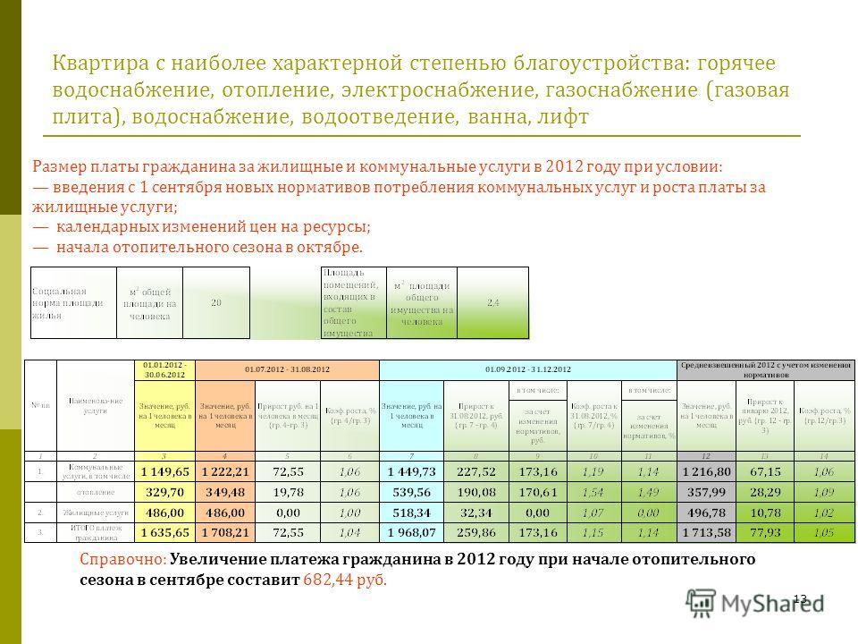 13 Квартира с наиболее характерной степенью благоустройства: горячее водоснабжение, отопление, электроснабжение, газоснабжение (газовая плита), водоснабжение, водоотведение, ванна, лифт Справочно: Увеличение платежа гражданина в 2012 году при начале