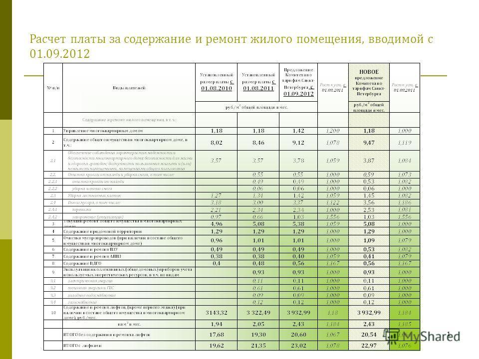 1 Расчет платы за содержание и ремонт жилого помещения, вводимой с 01.09.2012