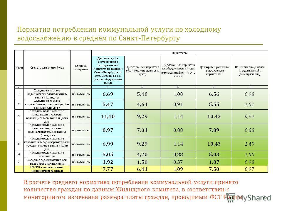 3 Норматив потребления коммунальной услуги по холодному водоснабжению в среднем по Санкт-Петербургу В расчете среднего норматива потребления коммунальной услуги принято количество граждан по данным Жилищного комитета, в соответствии с мониторингом из