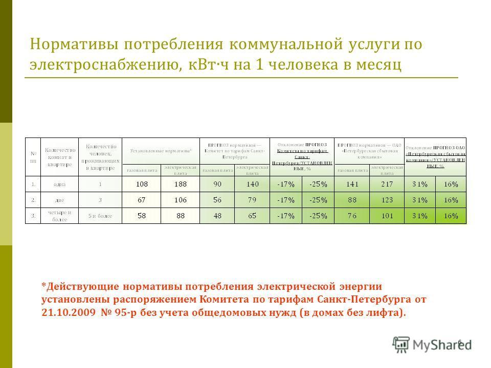 6 Нормативы потребления коммунальной услуги по электроснабжению, кВтч на 1 человека в месяц *Действующие нормативы потребления электрической энергии установлены распоряжением Комитета по тарифам Санкт-Петербурга от 21.10.2009 95-р без учета общедомов