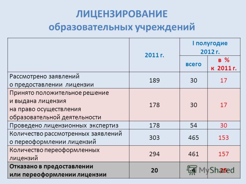 2011 г. I полугодие 2012 г. всего в % к 2011 г. Рассмотрено заявлений о предоставлении лицензии 1893017 Принято положительное решение и выдана лицензия на право осуществления образовательной деятельности 1783017 Проведено лицензионных экспертиз 17854