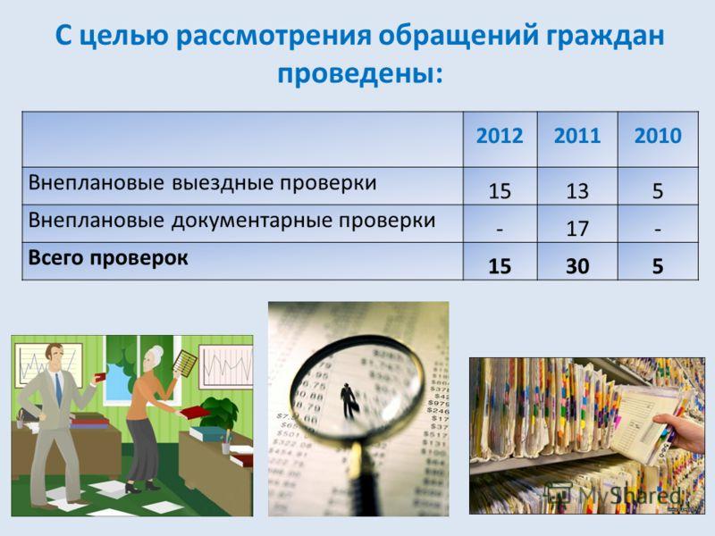 2012 20112010 Внеплановые выездные проверки 15135 Внеплановые документарные проверки -17- Всего проверок 15305 С целью рассмотрения обращений граждан проведены: