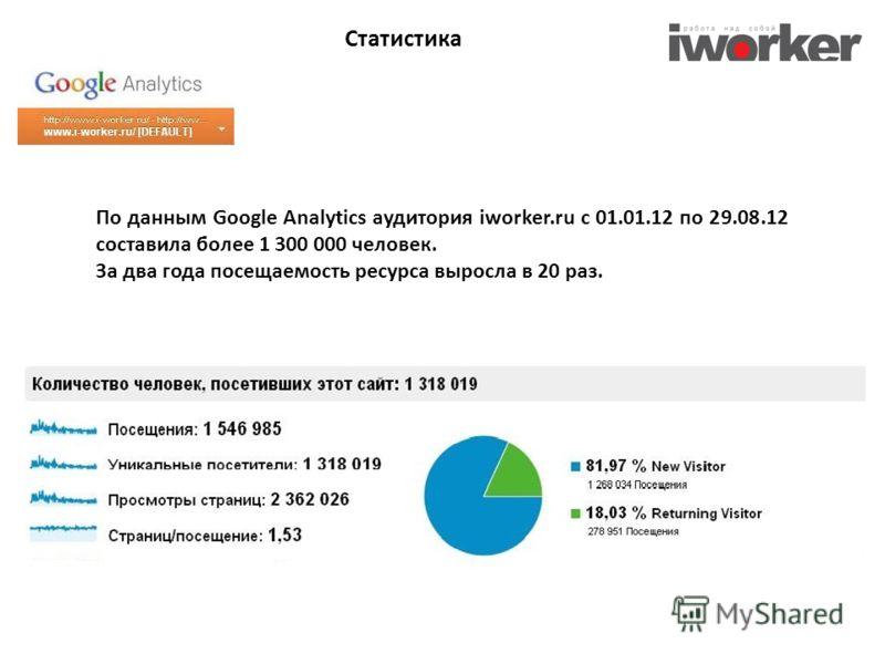 Статистика По данным Google Analytics аудитория iworker.ru c 01.01.12 по 29.08.12 составила более 1 300 000 человек. За два года посещаемость ресурса выросла в 20 раз.