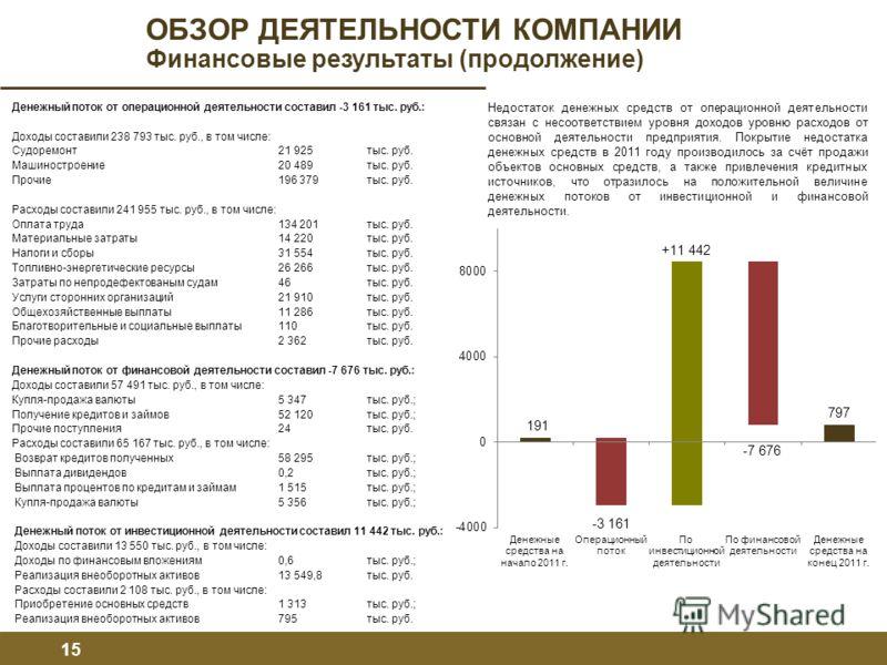 Денежный поток от операционной деятельности составил -3 161 тыс. руб.: Доходы составили 238 793 тыс. руб., в том числе: Судоремонт 21 925 тыс. руб. Машиностроение20 489тыс. руб. Прочие196 379тыс. руб. Расходы составили 241 955 тыс. руб., в том числе: