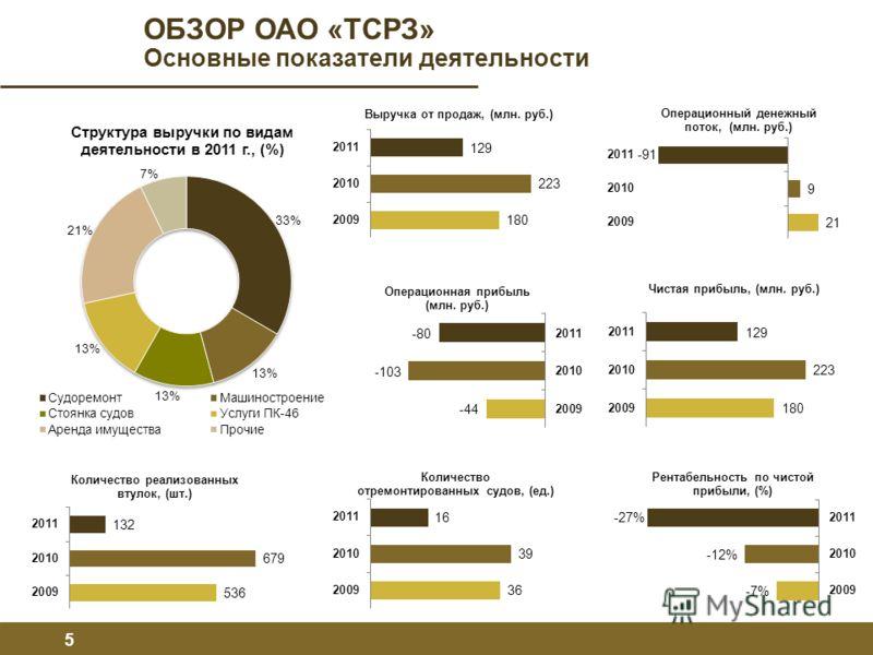 ОБЗОР ОАО «ТСРЗ» Основные показатели деятельности 5