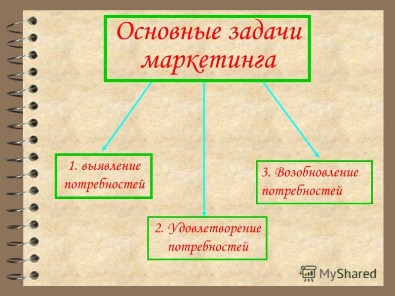 Основные задачи маркетинга 1. выявление потребностей 2. Удовлетворение потребностей 3. Возобновление потребностей