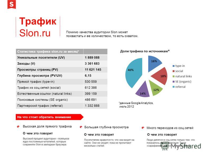 Трафик Slon.ru Помимо качества аудитории Slon может похвастать и ее количеством, то есть охватом. *данные Google Analytics, июль 2012 Статистика трафика slon.ru за месяц* Уникальные посетители (UV)1 889 088 Заходы (V)3 361 683 Просмотры страниц (PV)1