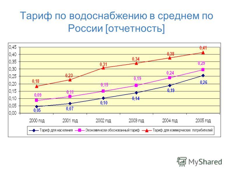 Тариф по водоснабжению в среднем по России [отчетность]