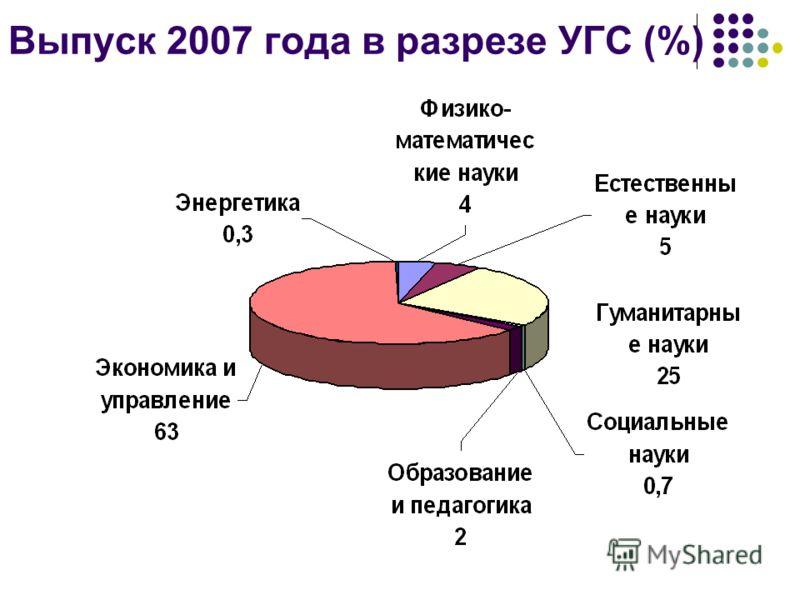 Выпуск 2007 года в разрезе УГС (%)