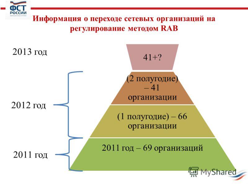 Информация о переходе сетевых организаций на регулирование методом RAB (2 полугодие) – 41 организации (1 полугодие) – 66 организации 2011 год – 69 организаций 2012 год 2011 год 2013 год 41+?