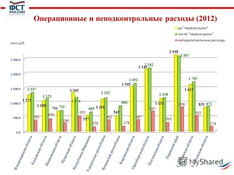 Операционные и неподконтрольные расходы (2012)