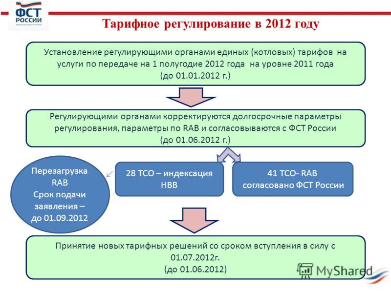 Тарифное регулирование в 2012 году Установление регулирующими органами единых (котловых) тарифов на услуги по передаче на 1 полугодие 2012 года на уровне 2011 года (до 01.01.2012 г.) Регулирующими органами корректируются долгосрочные параметры регули