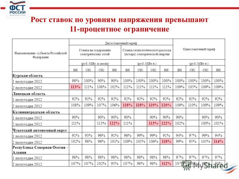 Рост ставок по уровням напряжения превышают 11-процентное ограничение Наименование субъекта Российской Федерации Двухставочный тариф Одноставочный тариф Ставка на содержание электрических сетей Ставка технологического расхода (потерь) электрической э