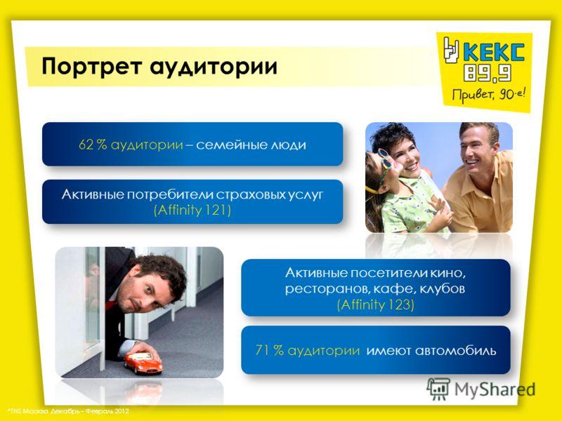 Портрет аудитории % ЦА от аудитории Кекс FM, table reach % *TNS Москва Декабрь – Февраль 2012 Лихие 90-ые