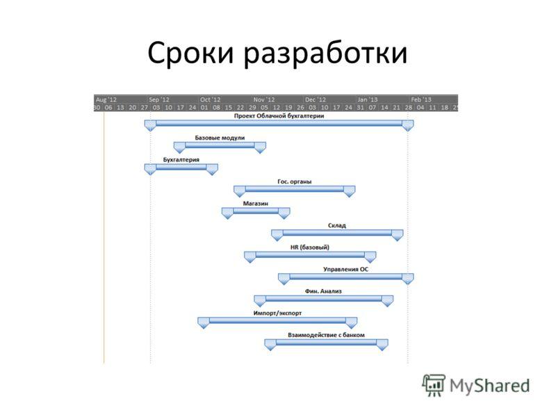 Сроки разработки