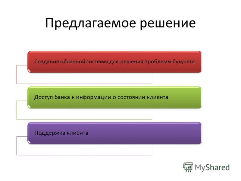 Предлагаемое решение Создание облачной системы для решения проблемы бухучета Доступ банка к информации о состоянии клиентаПоддержка клиента