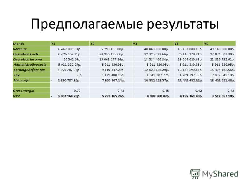 Предполагаемые результаты Month Y1 Y2Y3Y4Y5 Revenue 6 447 000.00р. 35 298 000.00р. 40 860 000.00р. 45 180 000.00р. 49 140 000.00р. Operation Costs 6 426 457.31р. 20 236 822.66р. 22 325 533.66р. 26 116 379.31р. 27 824 507.39р. Operation income 20 542.