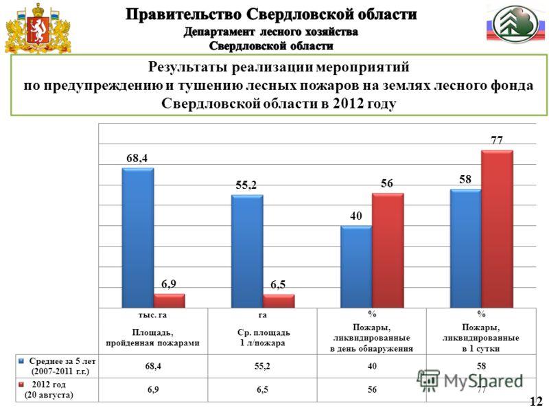 12 Результаты реализации мероприятий по предупреждению и тушению лесных пожаров на землях лесного фонда Свердловской области в 2012 году