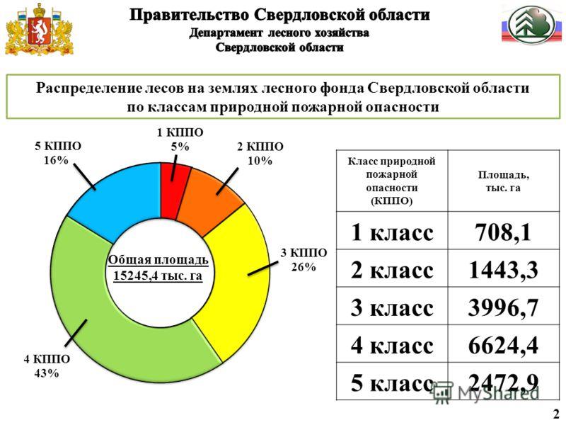 Распределение лесов на землях лесного фонда Свердловской области по классам природной пожарной опасности 2 Класс природной пожарной опасности (КППО) Площадь, тыс. га 1 класс708,1 2 класс1443,3 3 класс3996,7 4 класс6624,4 5 класс2472,9
