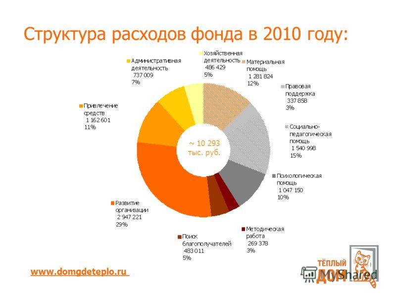 Структура расходов фонда в 2010 году: www.domgdeteplo.ru ~ 10 293 тыс. руб.