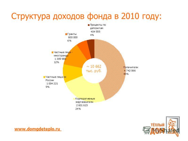 Структура доходов фонда в 2010 году: www.domgdeteplo.ru ~ 10 662 тыс. руб.