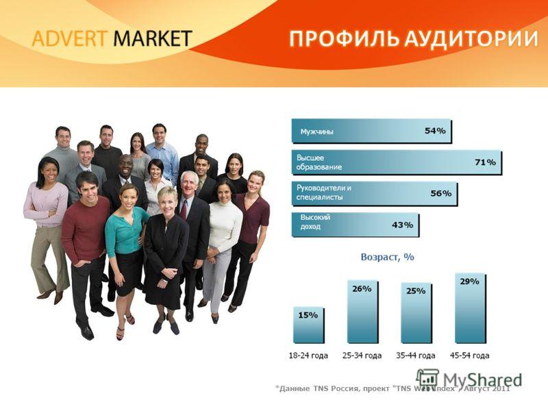 Возраст, % Мужчины Высокий доход *Данные TNS Россия, проект TNS Web Index, Август 2011