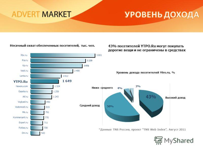 43% посетителей YTPO.Ru могут покупать дорогие вещи и не ограничены в средствах Месячный охват обеспеченных посетителей, тыс. чел. Уровень дохода посетителей Ytro.ru, % Высокий доход Ниже среднего Средний доход *Данные TNS Россия, проект TNS Web Inde