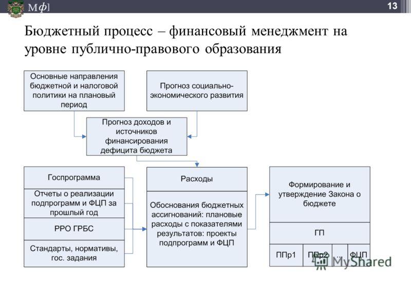 М ] ф 13 Бюджетный процесс – финансовый менеджмент на уровне публично-правового образования