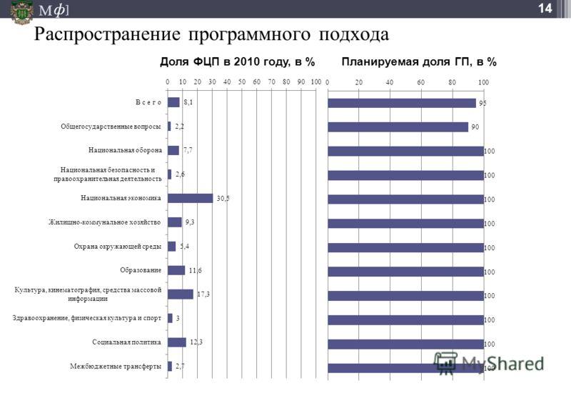 М ] ф 14 Распространение программного подхода Доля ФЦП в 2010 году, в % Планируемая доля ГП, в %