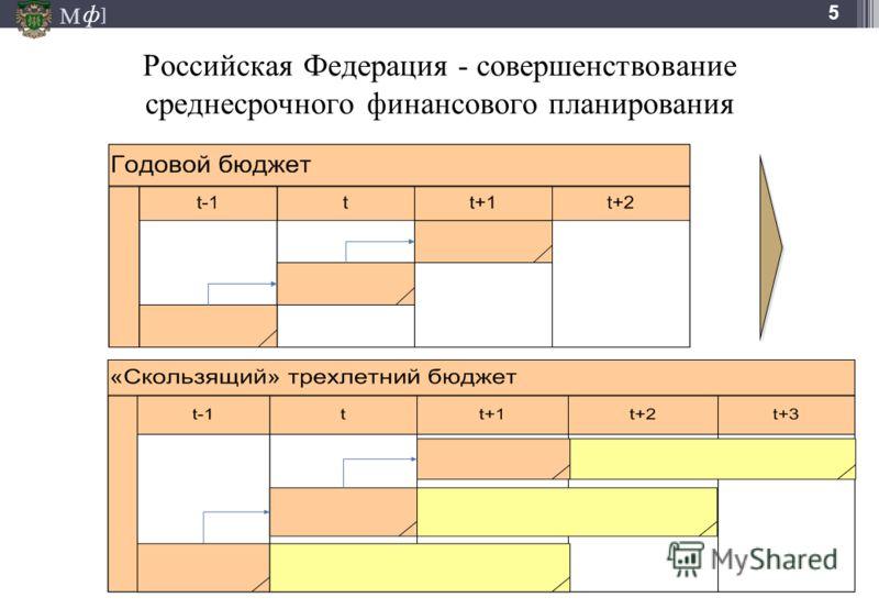 М ] ф 5 Российская Федерация - совершенствование среднесрочного финансового планирования
