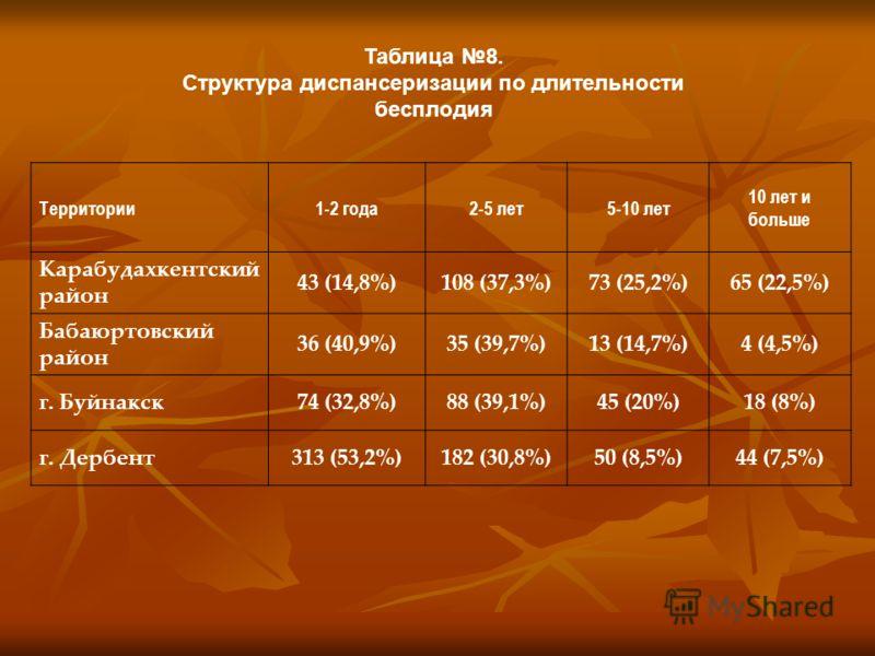 Таблица 8. Структура диспансеризации по длительности бесплодия Территории1-2 года2-5 лет5-10 лет 10 лет и больше Карабудахкентский район 43 (14,8%)108 (37,3%)73 (25,2%)65 (22,5%) Бабаюртовский район 36 (40,9%)35 (39,7%)13 (14,7%)4 (4,5%) г. Буйнакск7