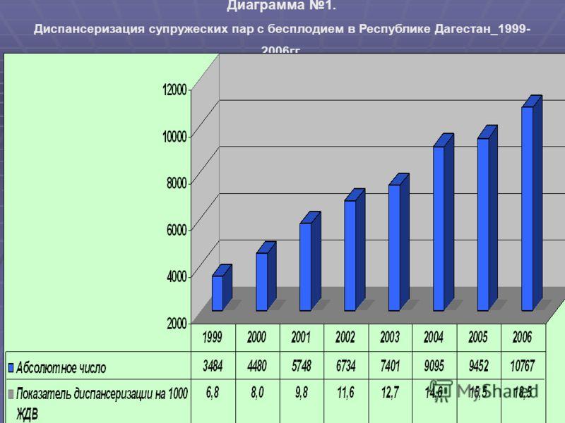 Диаграмма 1. Диспансеризация супружеских пар с бесплодием в Республике Дагестан_1999- 2006гг.