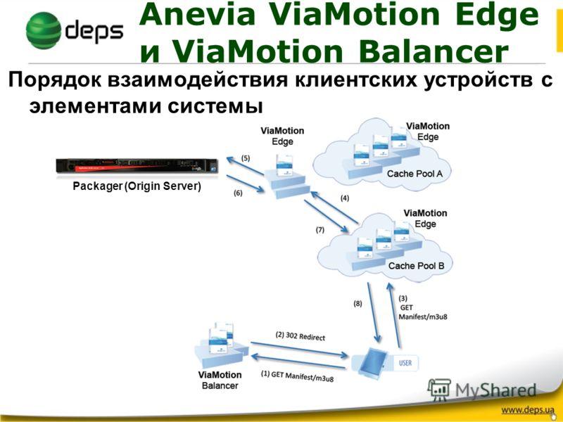 Anevia ViaMotion Edge и ViaMotion Balancer Порядок взаимодействия клиентских устройств с элементами системы Packager (Origin Server)