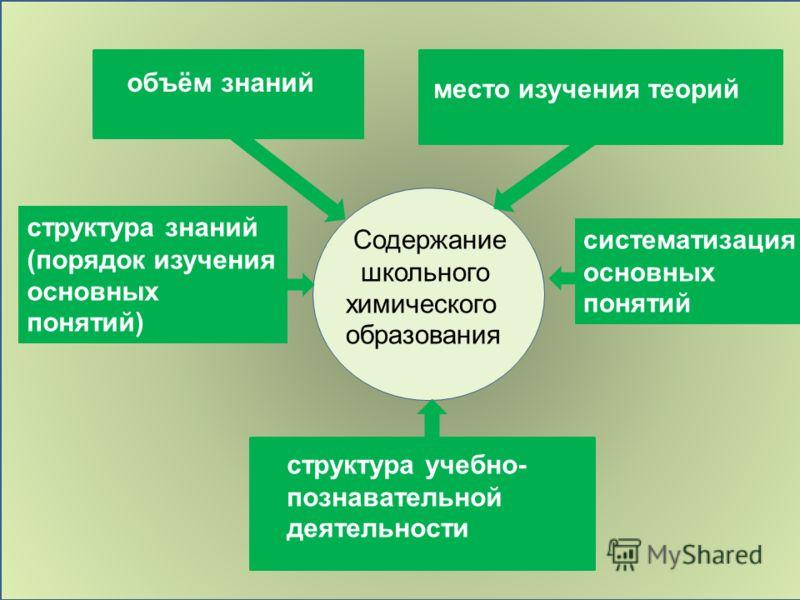 Содержание школьного химического образования объём знаний систематизация основных понятий место изучения теорий структура знаний (порядок изучения основных понятий) структура учебно- познавательной деятельности
