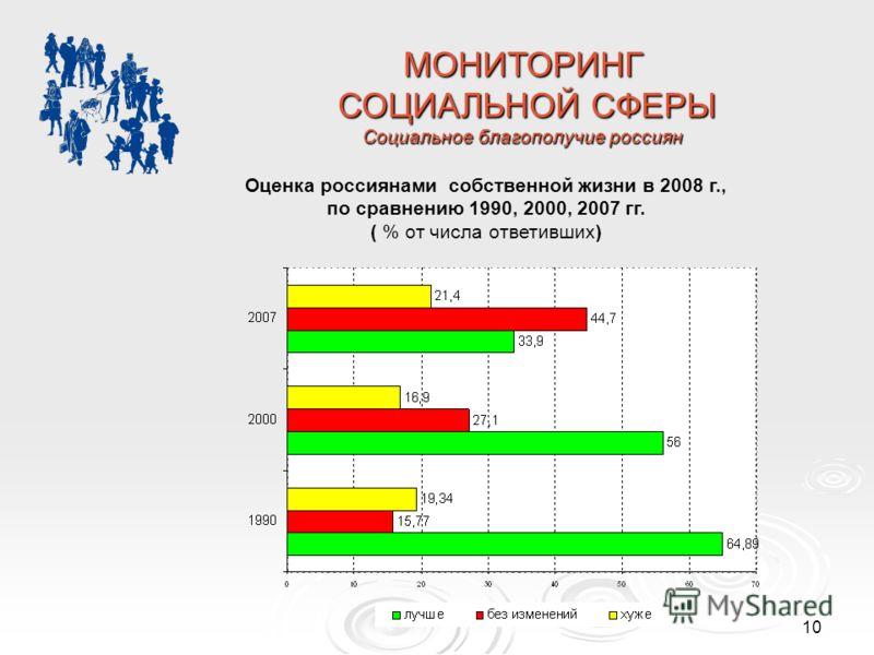 10 МОНИТОРИНГ СОЦИАЛЬНОЙ СФЕРЫ СОЦИАЛЬНОЙ СФЕРЫ Социальное благополучие россиян Оценка россиянами собственной жизни в 2008 г., по сравнению 1990, 2000, 2007 гг. ( % от числа ответивших)