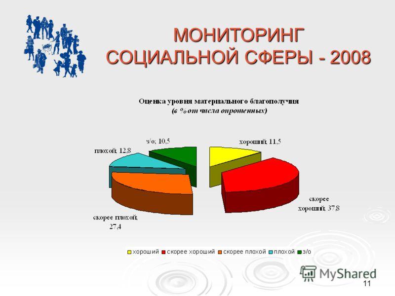 11 МОНИТОРИНГ СОЦИАЛЬНОЙ СФЕРЫ - 2008